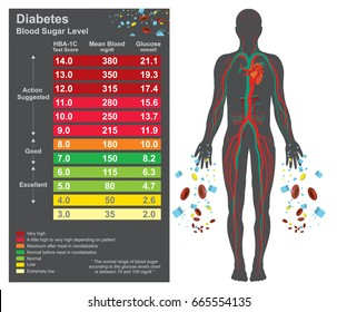 Diabetes chart. Symptoms of high blood sugar include frequent urination, increased thirst, and increased hunger. Education info graphic. Vector design.