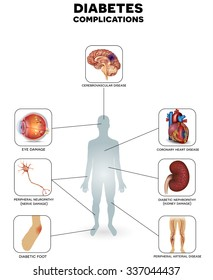 Diabetes complications affected organs detailed info graphic on a white background.