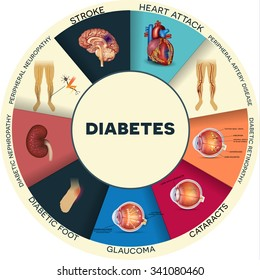 Diabetes complications affected organs info graphic