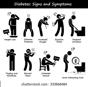 Diabetes Mellitus Diabetic High Blood Sugar Signs and Symptoms Stick Figure Pictogram Icons