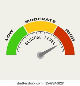 Diabetes risk concept. Glucose level. Abstract scale