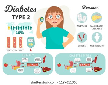 Diabetes type 1 infographics. Cute girl with a glucometer. Causes of illness. Medical scheme types of diabetes.\n