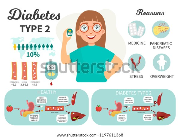 estilo de vida de una diabetes tipo 1