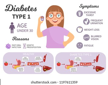Diabetes type 2 infographics. Cute girl with a glucometer. Causes of illness. Medical scheme types of diabetes.