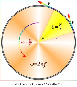 Diagram Of Angular Velocity