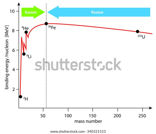 Diagram Binding Energy Curve Nuclei Fusion Stock Vector