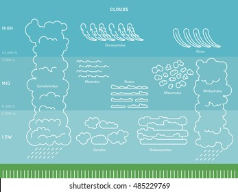 Miraculous Diagram Cloud Types Their Location Education Stock Vector Royalty Wiring Digital Resources Sulfshebarightsorg