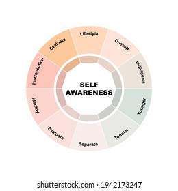 Diagram concept with Self-Awareness text and keywords. EPS 10 isolated on white background