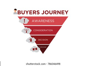 A diagram depicting the buyers journey funnel marketing model including icons for the awareness, consideration, decision and purchase stages.