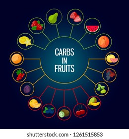 Diagram diagram. Designations of low, medium and high carbohydrates contained in fruits and berries. Vector
