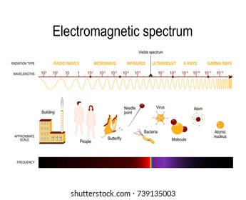 Diagram of the electromagnetic spectrum. illustration showing various properties across the range of frequencies and wavelengths