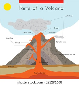 Volcano diagram images stock photos vectors shutterstock a diagram of the interior and exterior parts of a volcano ccuart Images