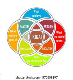 Diagram of Japanese ikigai concept. Vector illustration