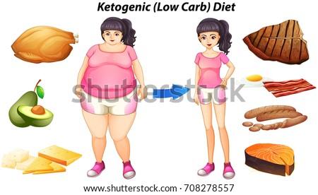 Diagram Ketogenic Diet People Food Illustration Stock Vector