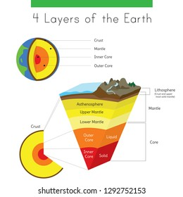 A diagram of the the layers of Earth from crust to inner core