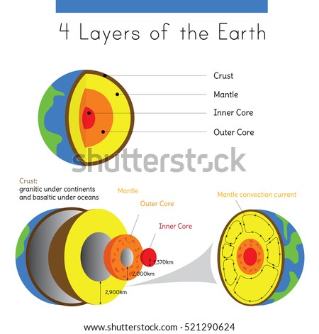 diagram layers earth spherical form 450w 521290624 diagram layers earth spherical form crust stock vector (royalty free