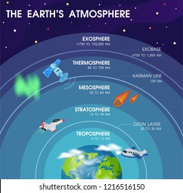 Diagram of the layers within Earth's atmosphere. Illustration Vector EPS10.