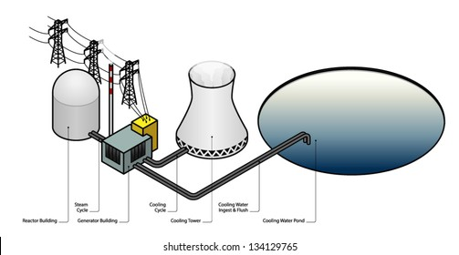 Nuclear Power Plant Diagram Images Stock Photos Vectors