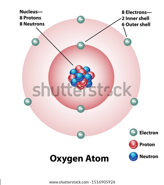 Diagram Oxygen Atom Nucleus Inner Outer Stock Vector  Royalty Free  1516905926