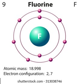 Fluorine bohr model diagram electrical wiring diagram fluorine images stock photos vectors shutterstock rh shutterstock com aluminum bohr model diagram neon bohr model diagram ccuart Images