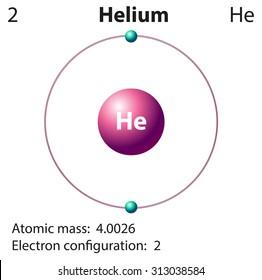 Diagram of the helium atom example electrical circuit helium atom images stock photos vectors shutterstock rh shutterstock com neon atom diagram simple atom diagram ccuart Choice Image