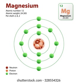 Similar images stock photos vectors of free radical antioxidant diagram representation of the element magnesium neutrons protons and electrons ccuart Image collections