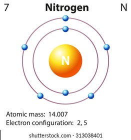 Diagram representation of the element nitrogen illustration