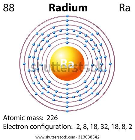 Ra Electron Configuration Orbital Diagram Car Wiring Diagrams