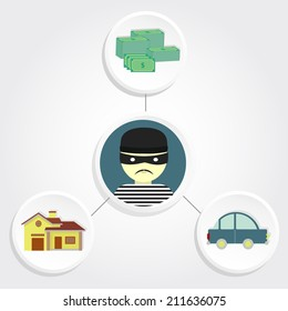 Diagram representing thefts of car, money and assault the house with a thief in the center. Thief stealing belongings