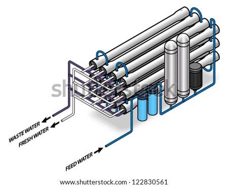 Astounding Diagram Reverse Osmosis Water Purification Desalination Stock Vector Wiring 101 Nizathateforg