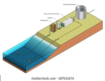 Diagram of a reverse-osmosis water desalination plant showing the key components.