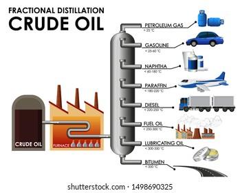 Diagram showing fractional distillation crude oil illustration