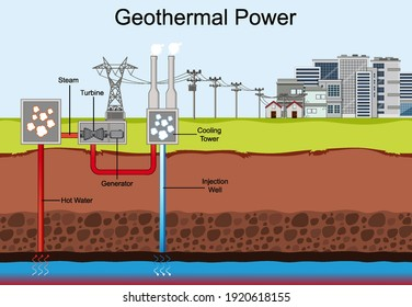 Diagram showing Geothermal Power illustration