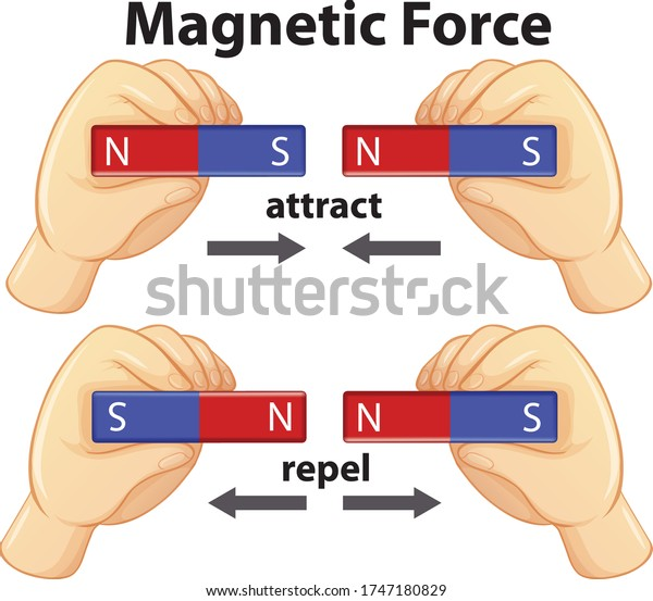 Diagram showing magnetic force with attract and repel illustration