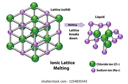 Diagram showing melting from an ionic solid as the lattice breaks down to a liquid