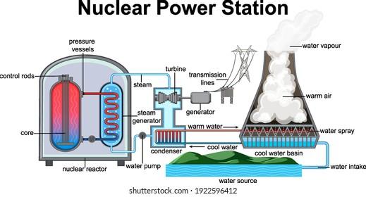 Abbildung der Darstellung des Kernkraftwerks