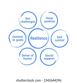 Diagram showing psychological resilience.