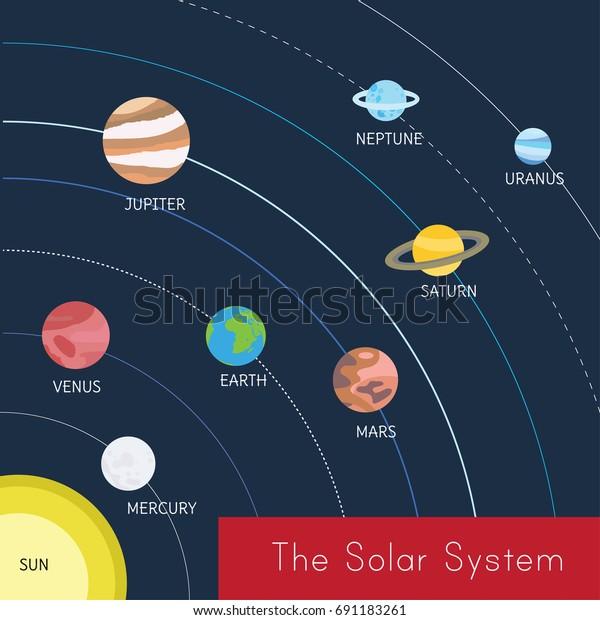 diagram solar system sun uranus shows stock vector royalty Solar System Drawing solar system planet chart earth diagram