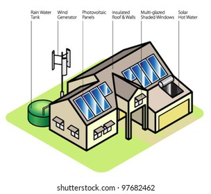 Diagram of a sustainable house. Labelled elements are:rainwater tank, wind generator, photovoltaic panels,insulated roof & walls, multi-glazed shaded windows, solar hot water.