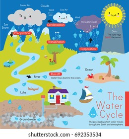 A diagram that explains the water cycle, also known as the hydrological cycle. It shows how water is evaporated and precipitated.