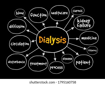 Dialysis mind map, medical concept for presentations and reports