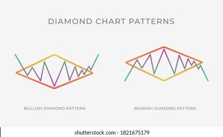 Karo-Diagramm-Musterformation - bullische oder bärische technische Analyse Umkehr oder Fortsetzung Trend-Zahl. Vektorstock, Kryptowährungsdiagramm, Devisenanalysen, Symbol für die Aufteilung der Marktpreise