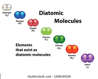 Diatomic molecules show elements that exist as diatomic molecules. Oxygen, hydrogen, nitrogen, fluorine, chlorine, bromine, and iodine.