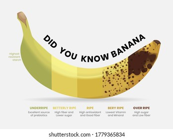 Did you know Banana. Banana health pacts. Banana DYK for knowledge. Design layout.
