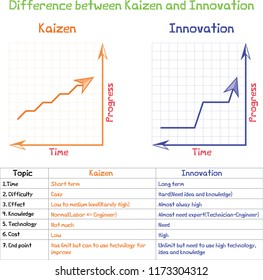 Difference between Kaizen and innovation