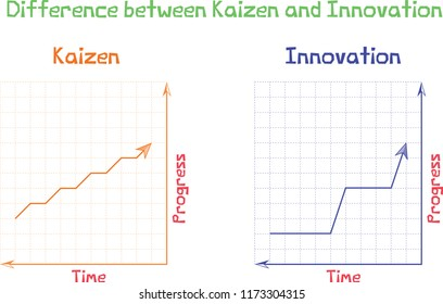 Difference between Kaizen and innovation for learn in vector style