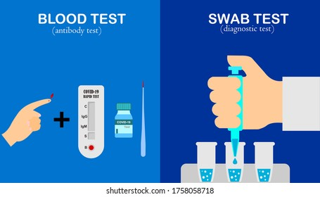 The difference between a swab test and a fast blood test, a swab test is done in a COVID-19 laboratory for the diagnosis of viral infections and for a blood test done to see a person's antibodies