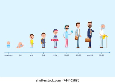 Different ages people. Evolution of the residence of a man from birth to old age. Stages of growing up. Life cycle graph.