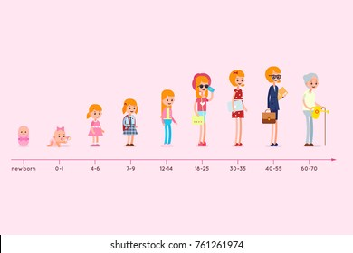 Different ages people. Evolution of the residence of a woman from birth to old age. Stages of growing up. Life cycle graph. Generation infographic