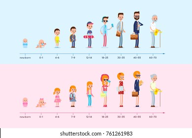 Different ages people. Evolution of the residence of man and woman from birth to old age. Stages of growing up. Life cycle graph. Generation infographic